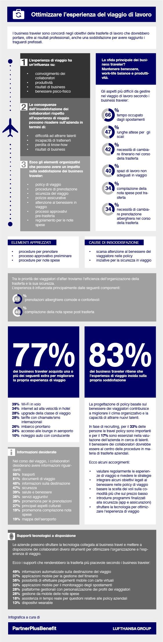 business traveler infografica